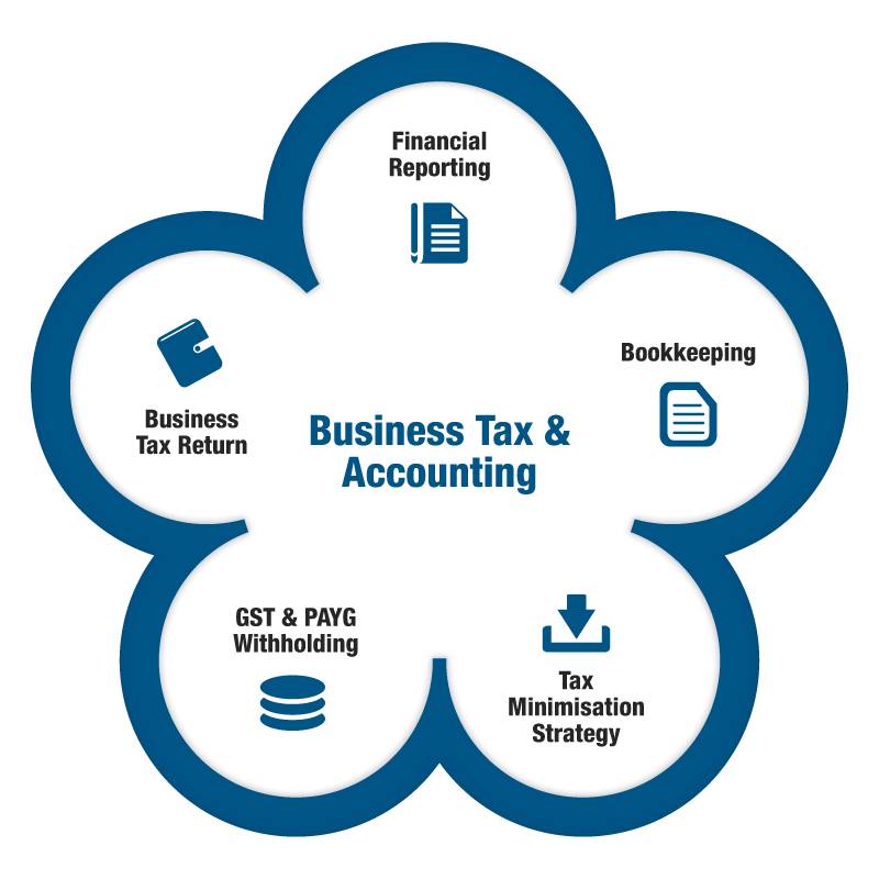 Business Tax & Accounting